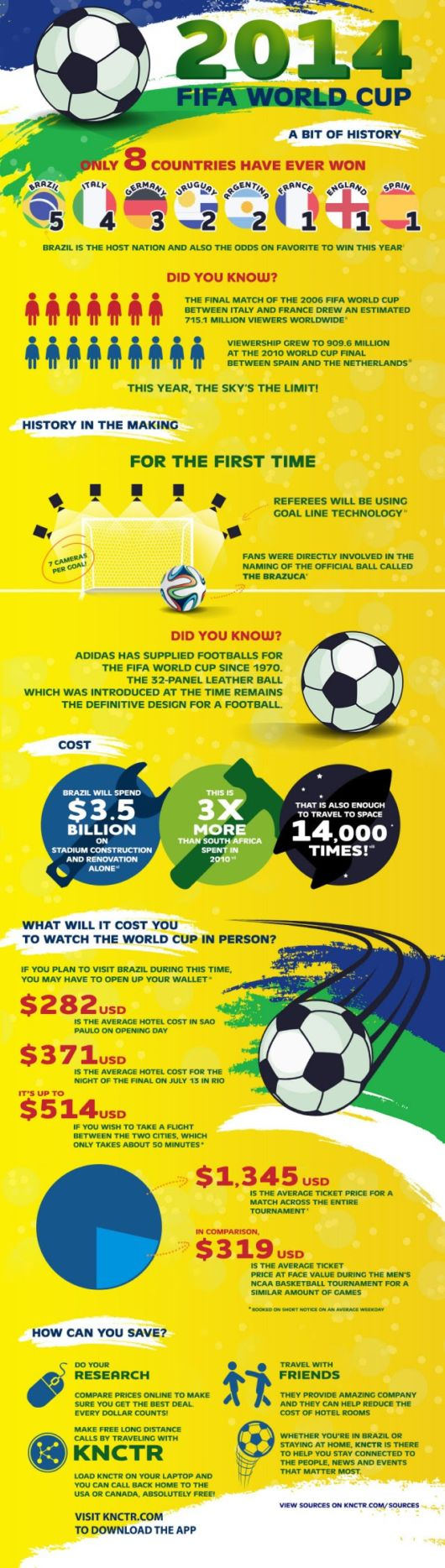Facts About The 2014 FIFA World Cup